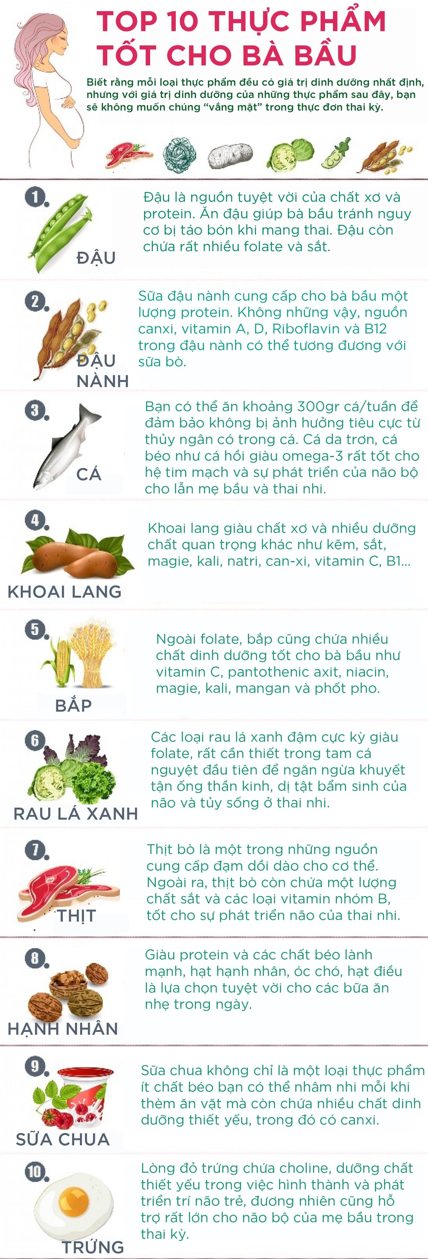 10 loại thực phẩm tốt cho bà bầu