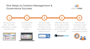 Content Management Success
