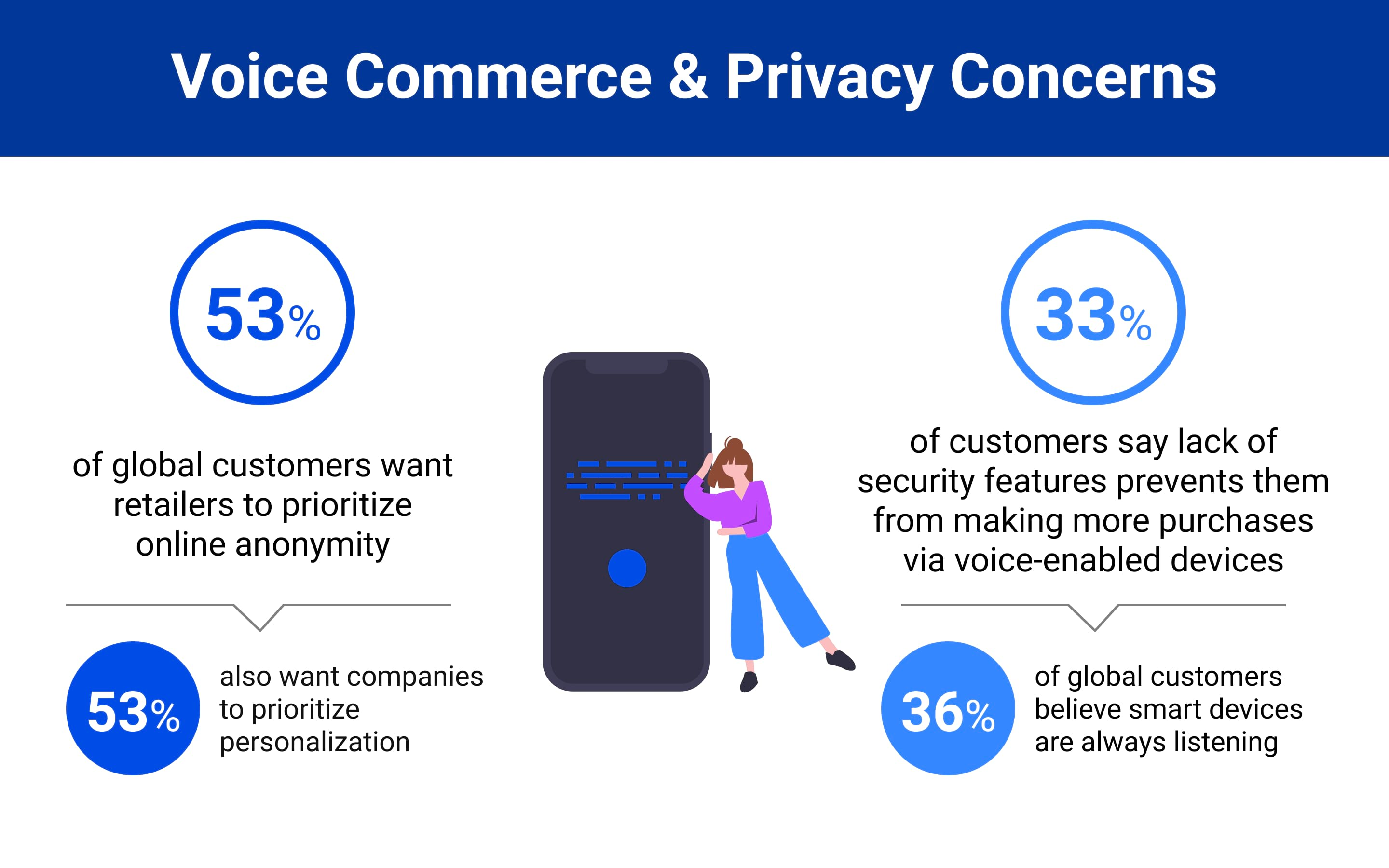 Voice Commerce and Privacy Concerns