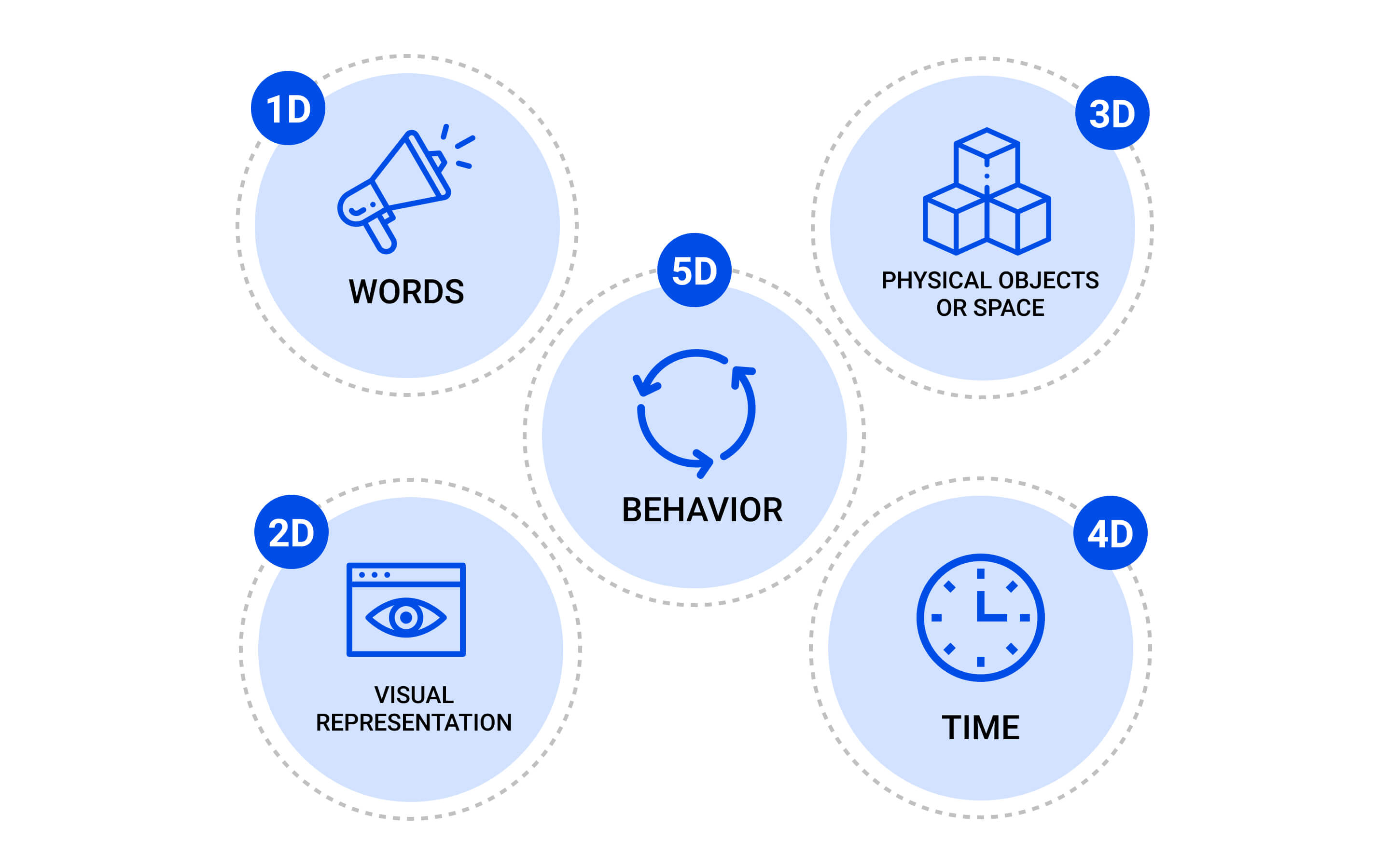 5 Dimensions of Interaction Design - a model that outlines what makes up a quality interaction design.