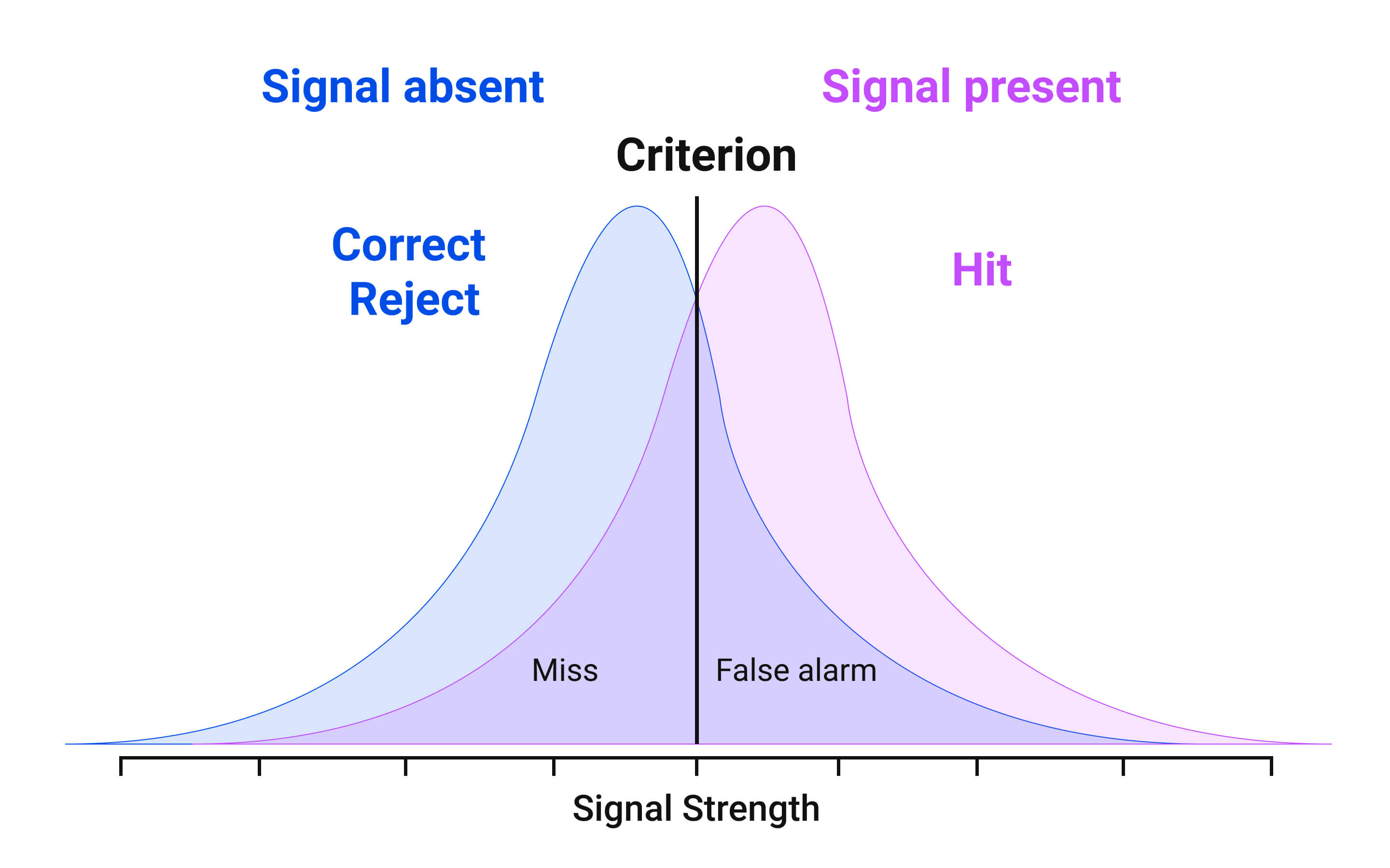 Signal detection theory also states that the user has the opportunity to respond to their senses