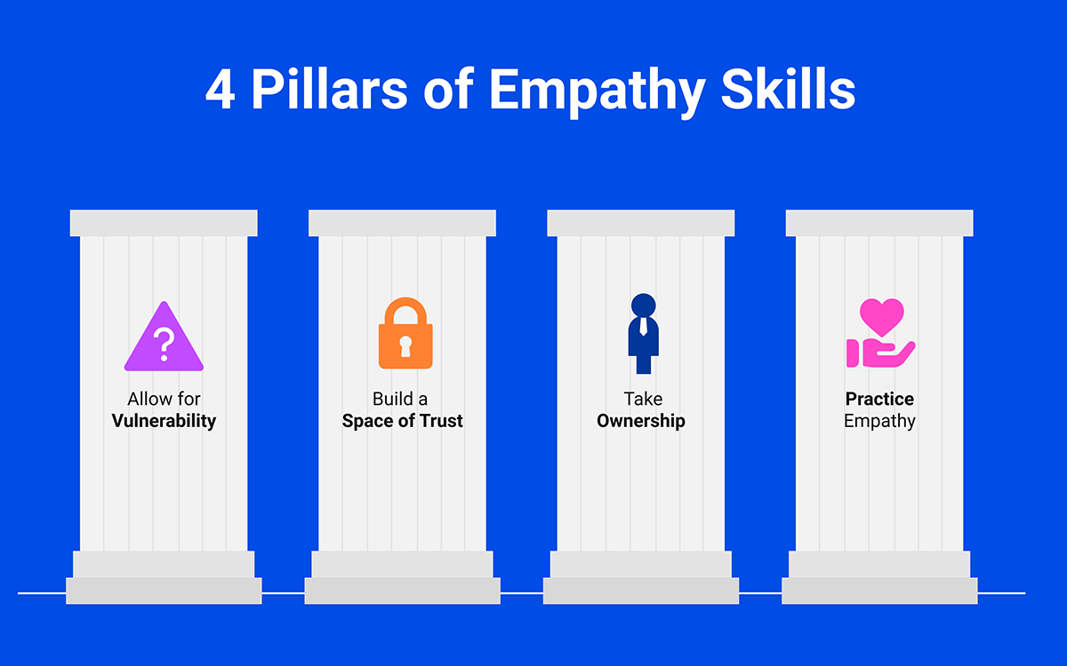 4 Pillars of Empathy Skills