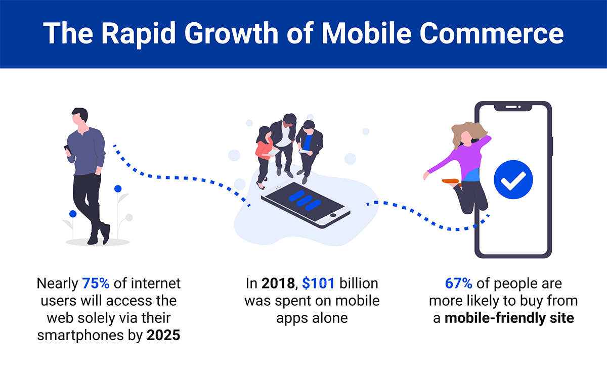 The Rapid Growth of Mobile Commerce