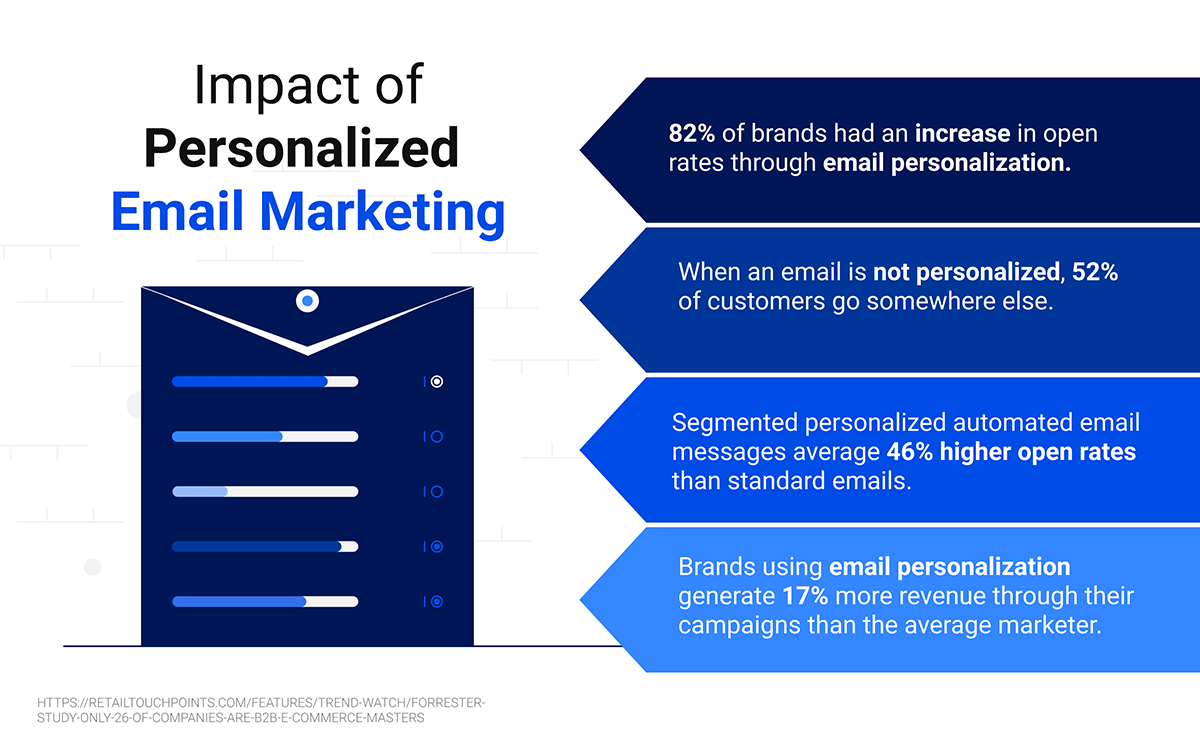 Impact of Personalized Email Marketing