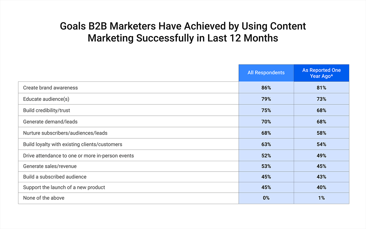 B2B Content Marketing Goals that have been successfully in used last 12 months