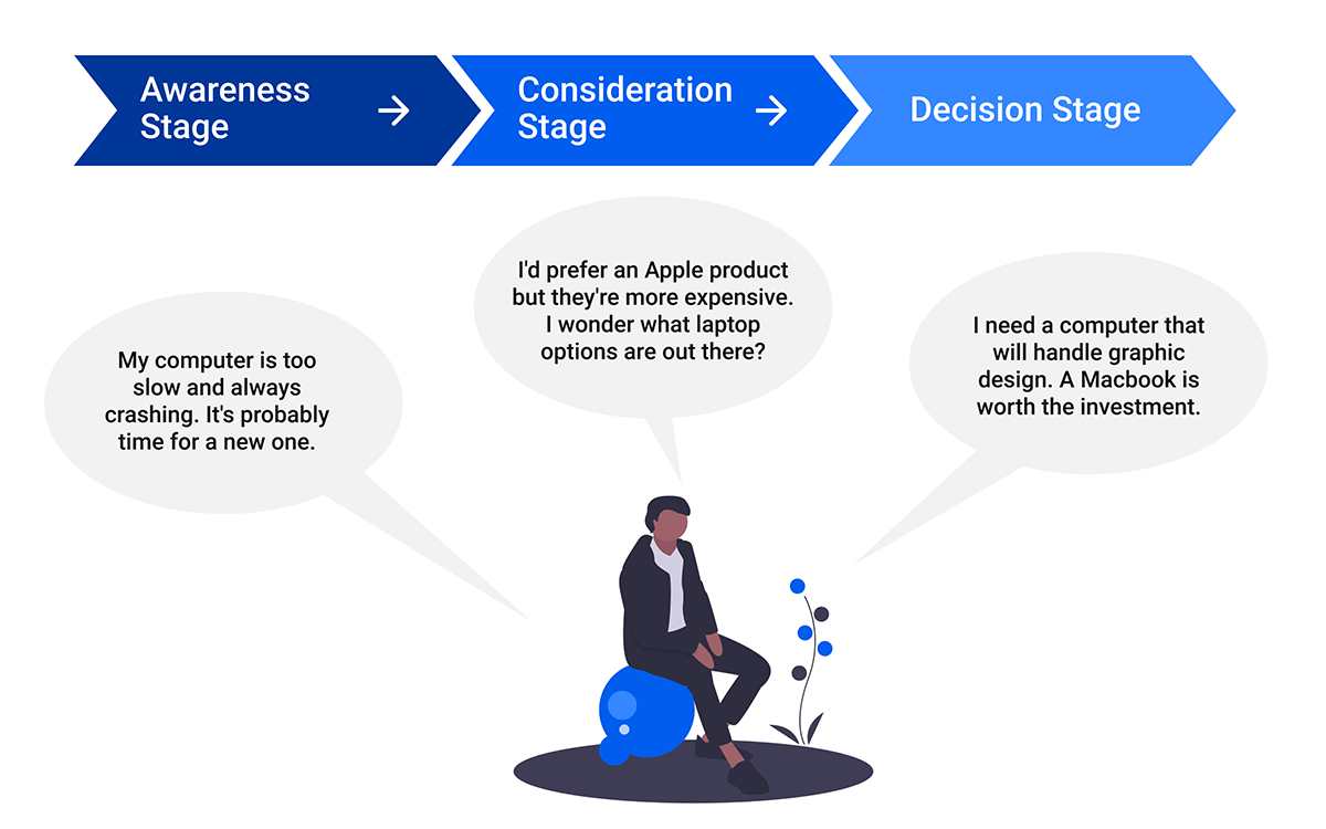 3 Stages of the consumer buying process