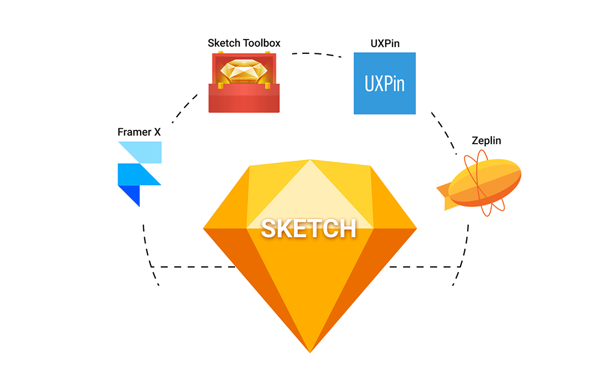 Sketch plugins and other innovative app integrations can improve your design process from prototyping to documentation and every step in between.