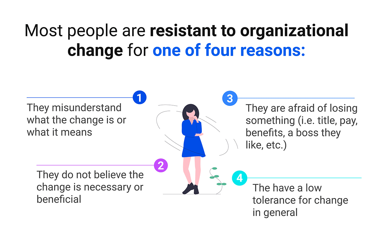Most people are resistant to organisational change for  one of four reasons