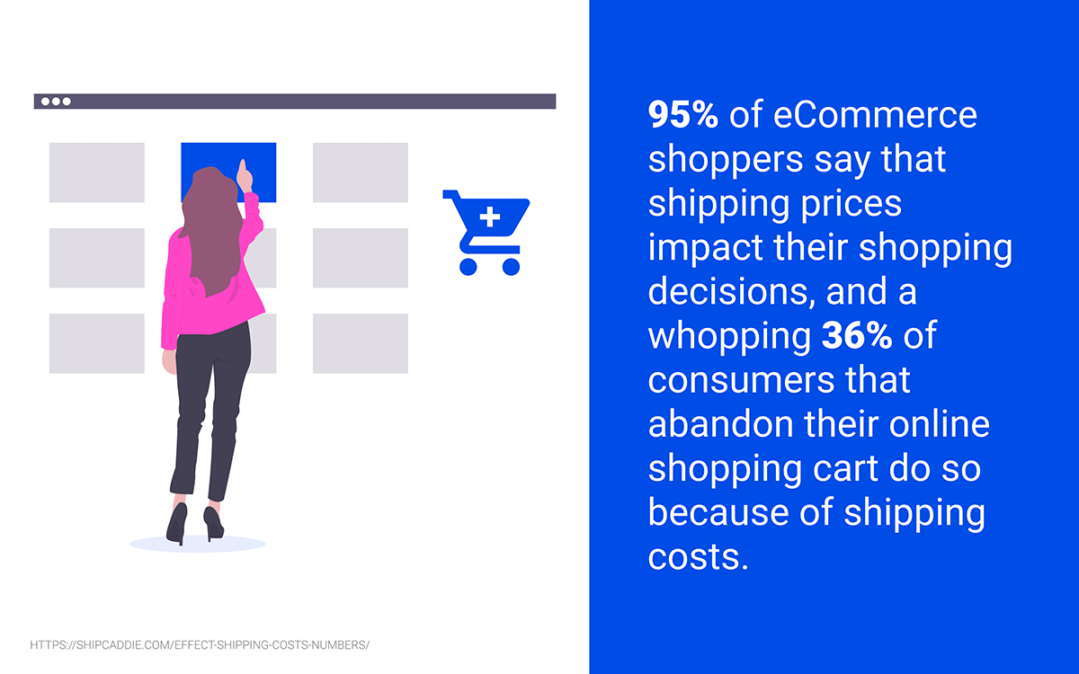 95% of eCommerce shoppers say that shipping prices impact their shopping decisions, and a whopping 36% of consumers that abandon their online shopping cart do so because of shipping costs.