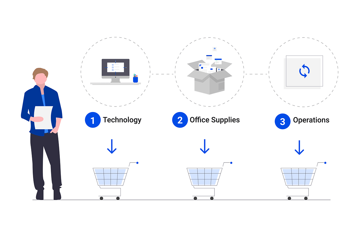Multiple Shopping Cart Functionality