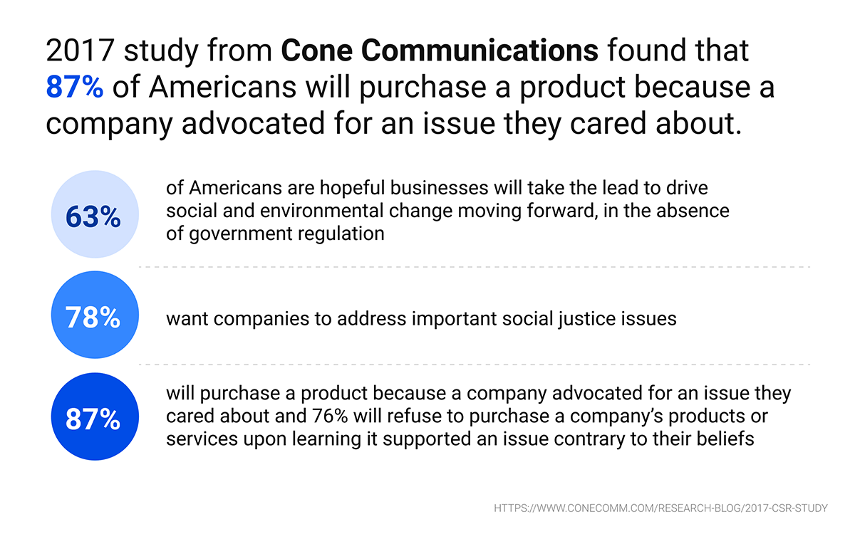 study-from-Cone-Communications