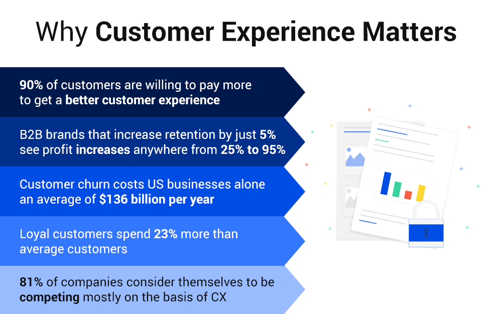 Customer experience (CX) matters
