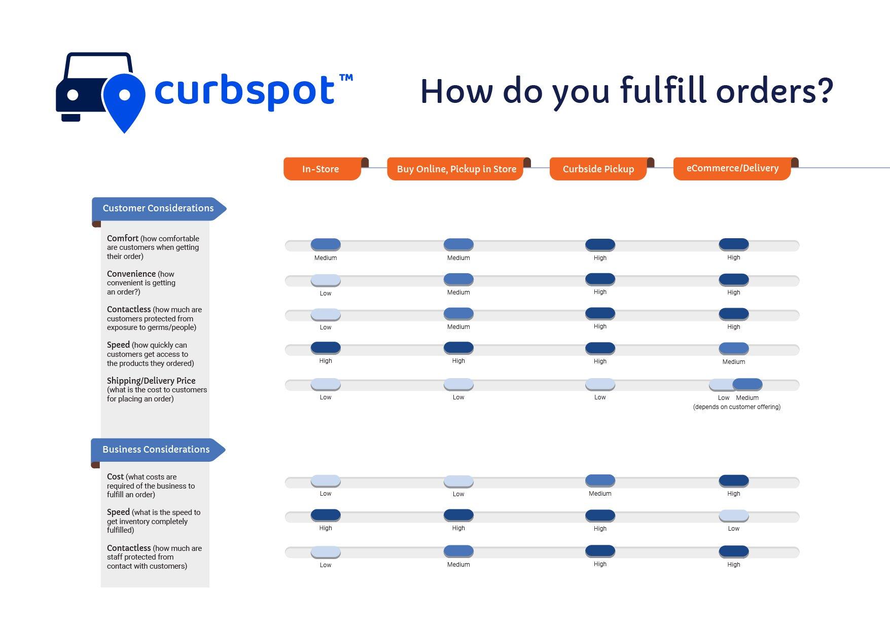 Curbspot Fulfillment Chart