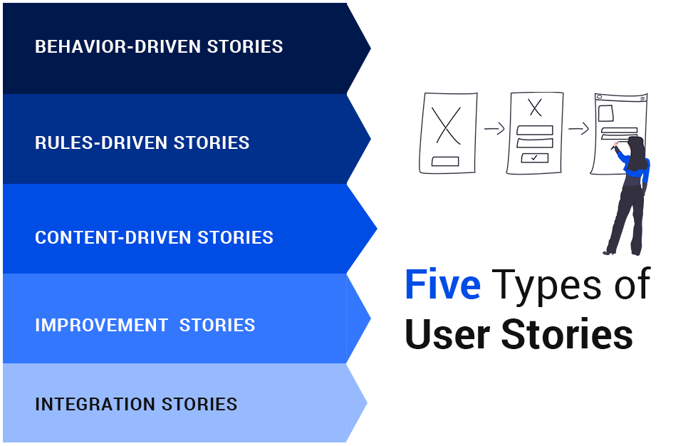 five different kinds of user stories infographic