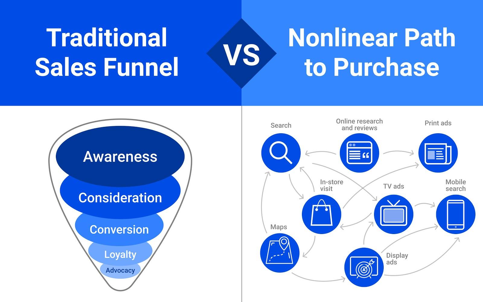 graphic: traditional sale vs funnel vs non-linear path