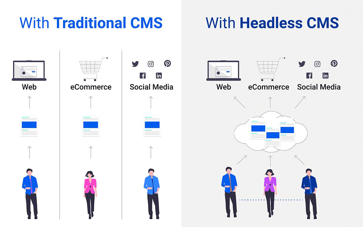 graphic:traditional cms vs with headless cms