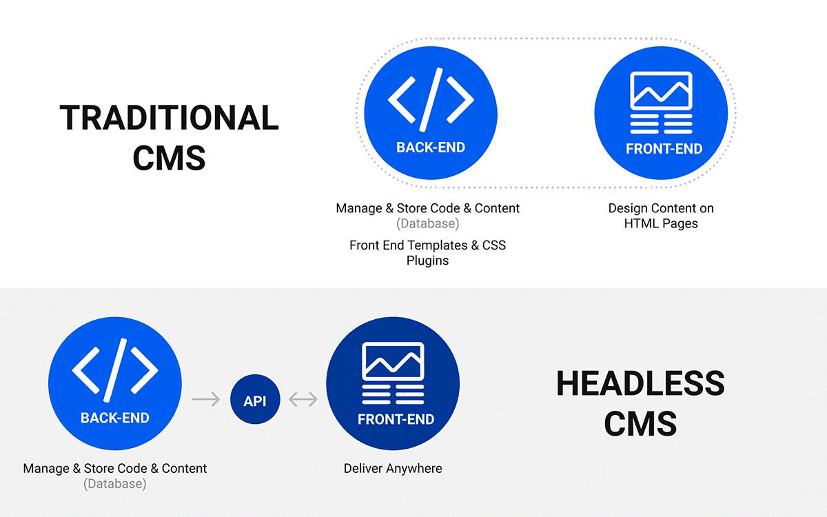 graphic: traditional cms vs with headless cms 2