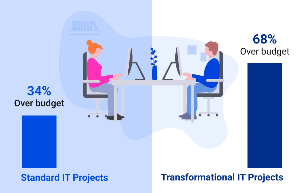 graphics: standard (34% over budget) and transformational IT projects (68% over budget)