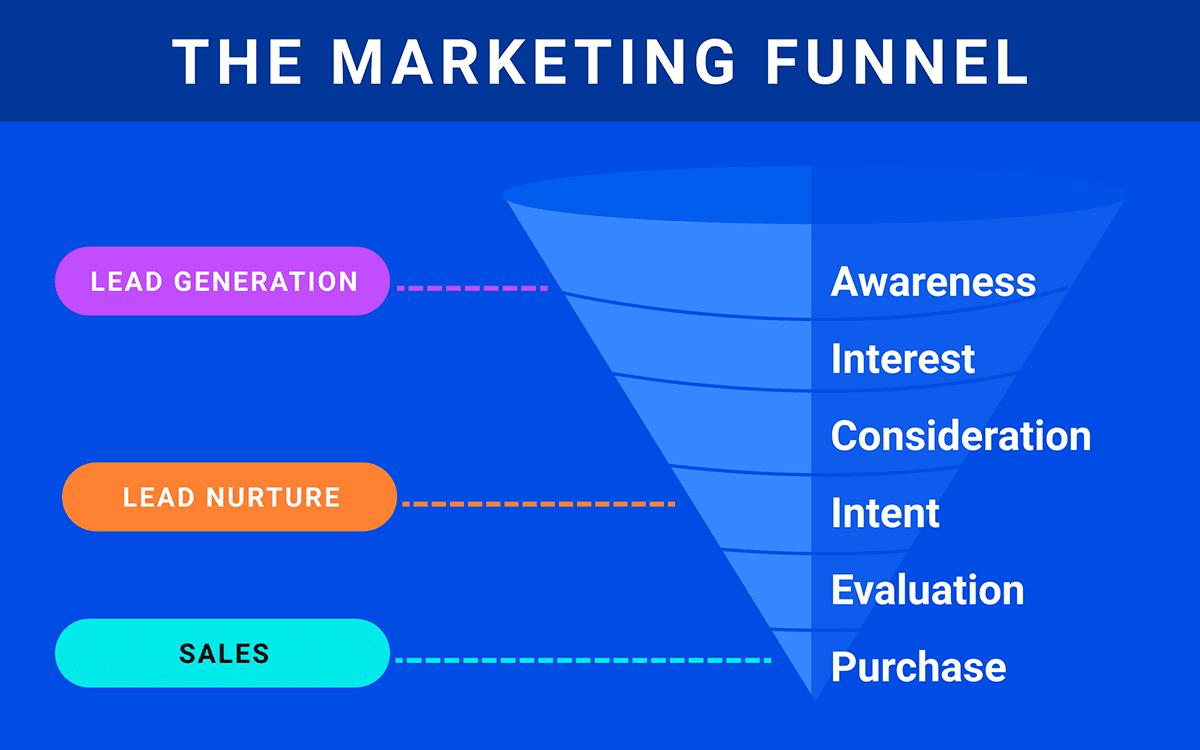 Marketing Funnel Visual Description