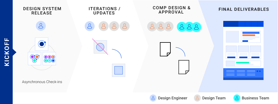 Design Process With Internal Teams Flowchart