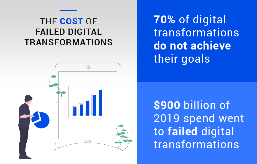 infographic: The Cost of Failed Digital Transformations