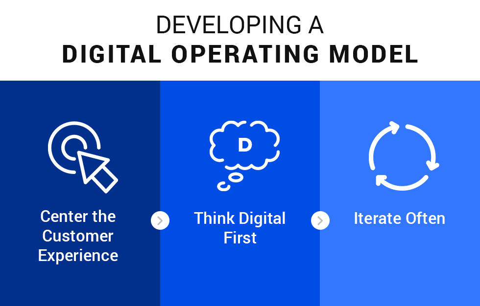 graphic:Developing a Digital Operating Model