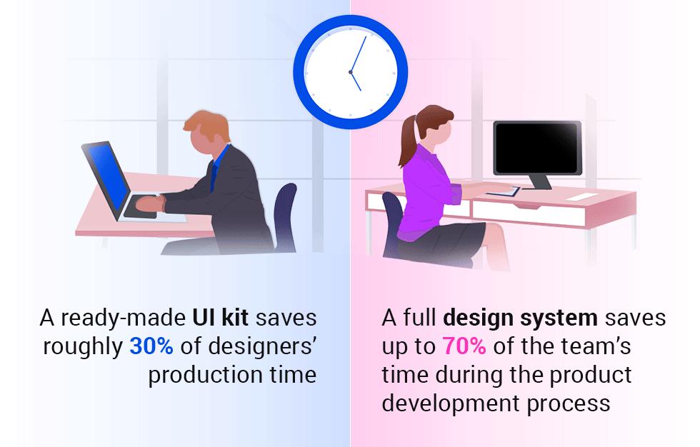 graphics:Speed of Design