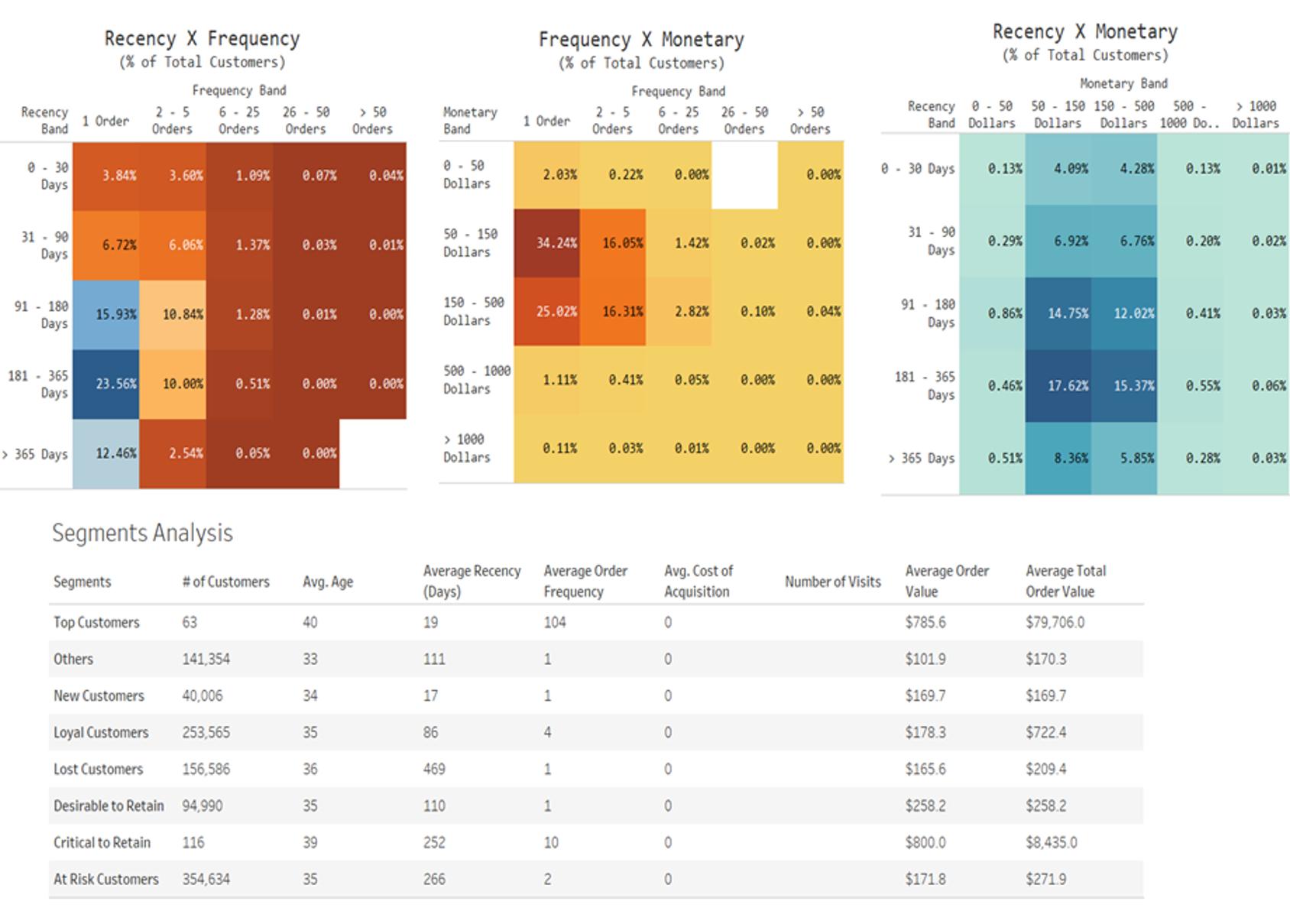 data graphics-customer segments and rfm analysis