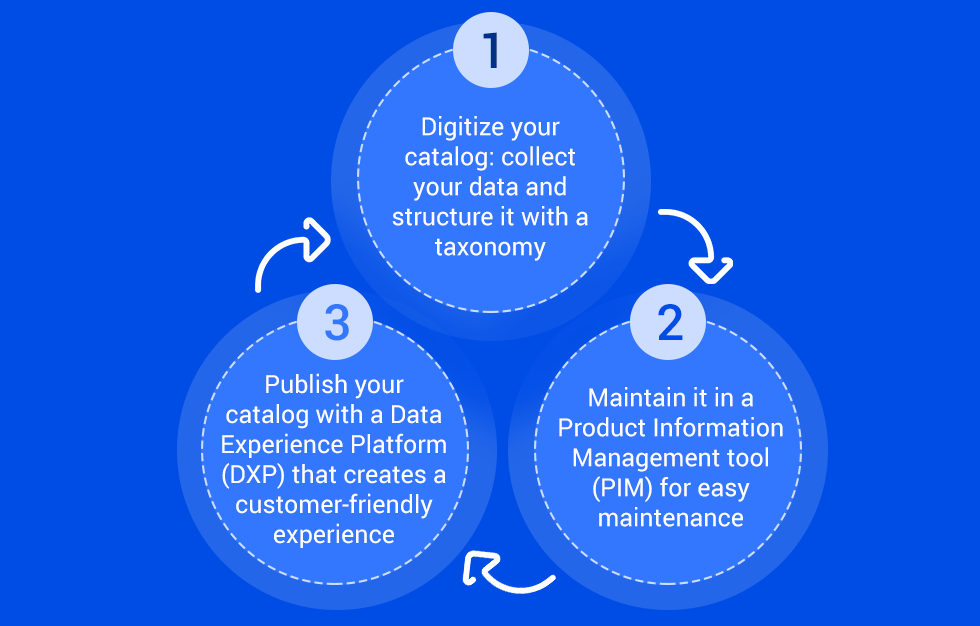 graphic: 3 steps to launch a catalog nline
