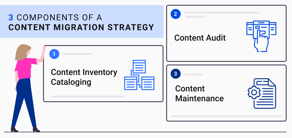 graphics: Key Components of a Content Migration Strategy