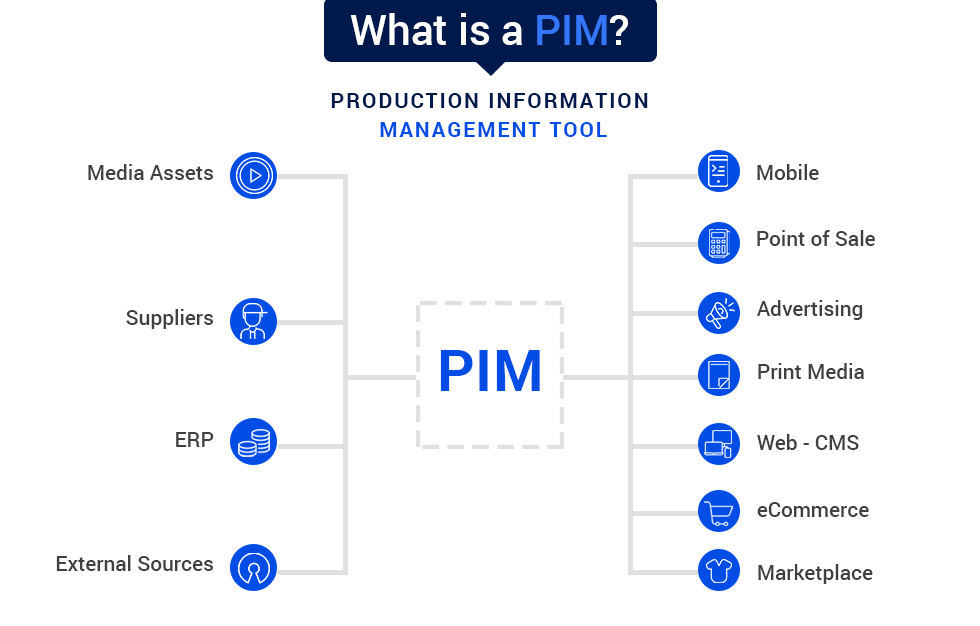 Graphics:4 Key Steps for Successful PIM Implementation