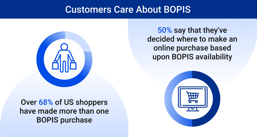 Graphic: Customers-Care-About-BOPIS
