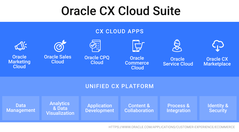 oracle cx graphic