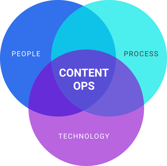 Graphic:ContentOps-circle
