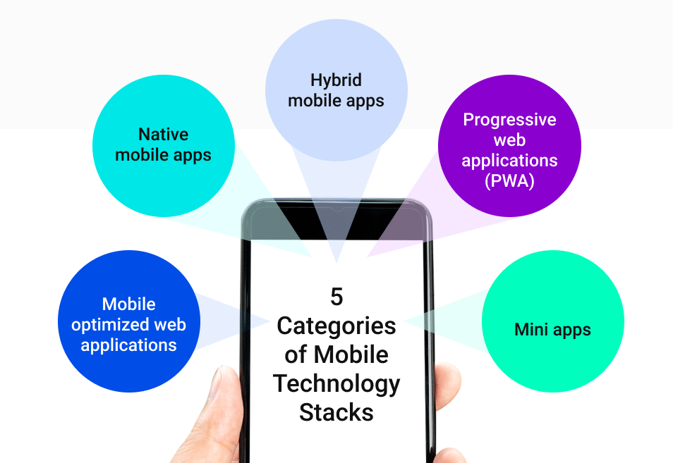 Graphic - 5 Categories of Mobile Technology Stacks