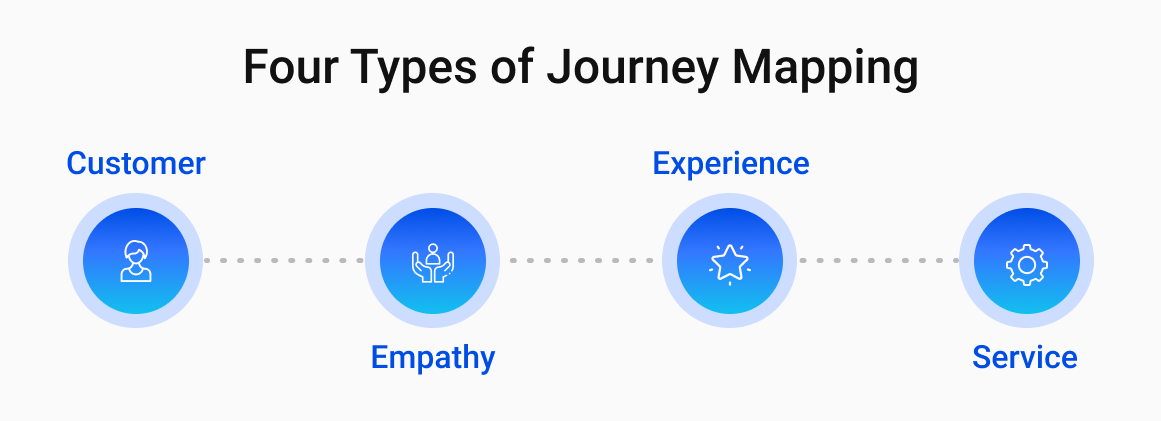 Four Types of Journey Mapping