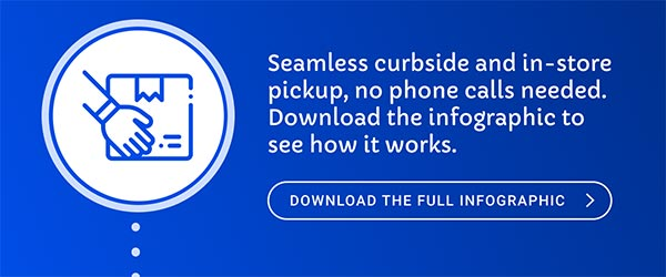 Curbside Pickup Process Infographic