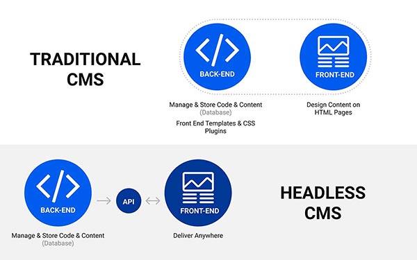 Headless Commerce CMS vs Traditional Commerce CMS Process Comparison