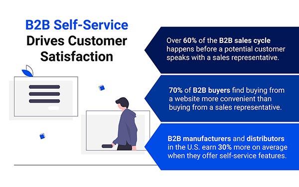 B2b Self-service Drives Customer Satisfaction Statistics