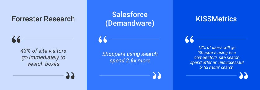 Optimized Search - forrester, salesforce, kissmetrics, search quotes