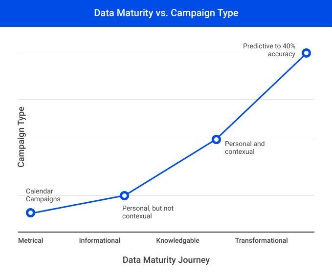 Data Maturity vs. Campaign Type graph