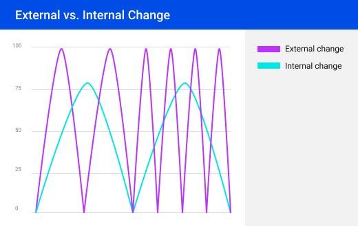 External vs Internal Change graph