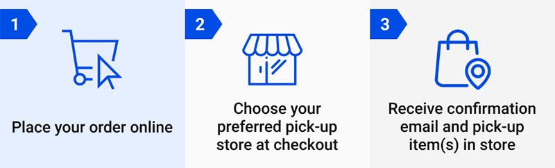 buy online pickup in-store 3 steps-graphic