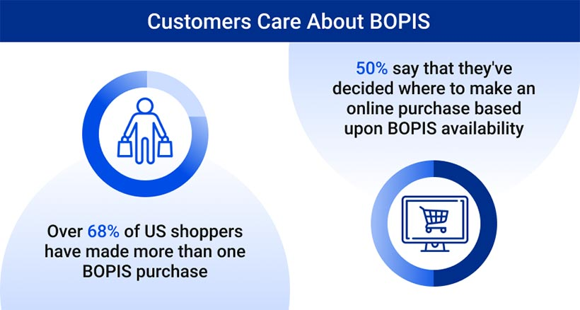 Customers Care About BOPIS