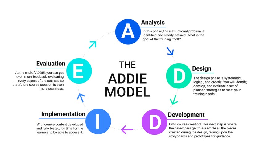 The Five Phases of ADDIE