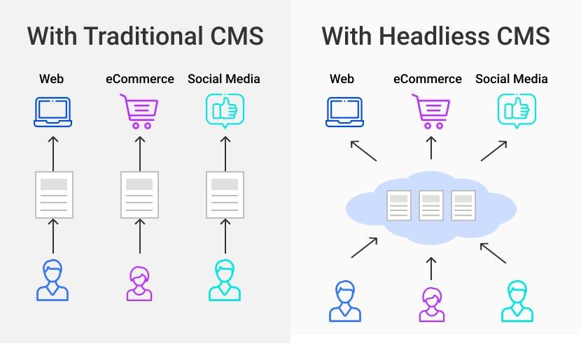Headless Commerce CMS vs Traditional CMS Comparison