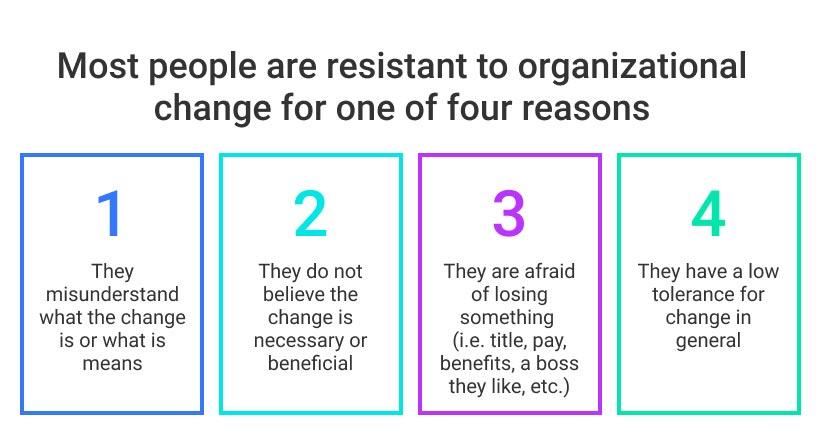 organizational change 4 reasons graphic