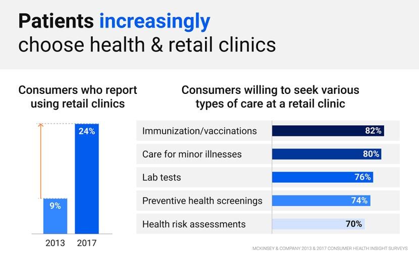 Retail clinics infographic