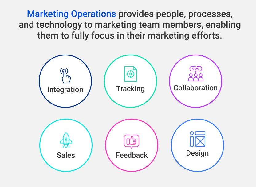 Marketing Operations graphics