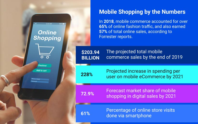 Mobile Shopping by the Numbers graphic